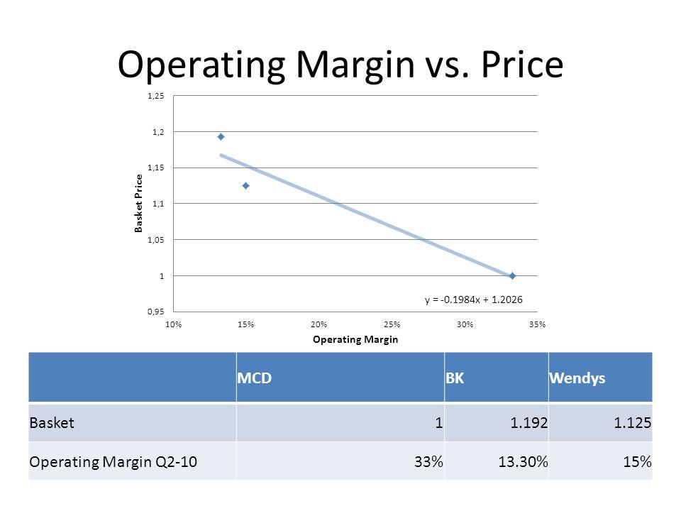 Operating Margin vs. Price