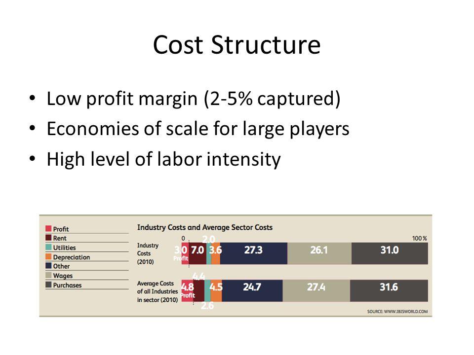 Cost Structure Low profit margin (2-5% captured)