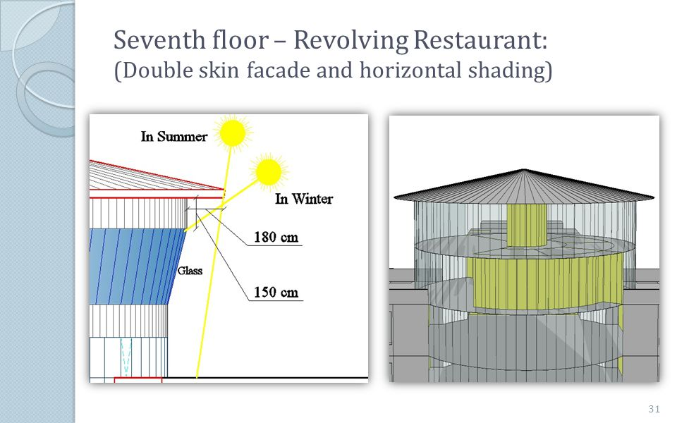 Seventh floor – Revolving Restaurant: (Double skin facade and horizontal shading)