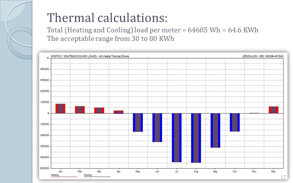 Thermal calculations: Total (Heating and Cooling) load per meter = 64605 Wh = 64.6 KWh The acceptable range from 30 to 80 KWh