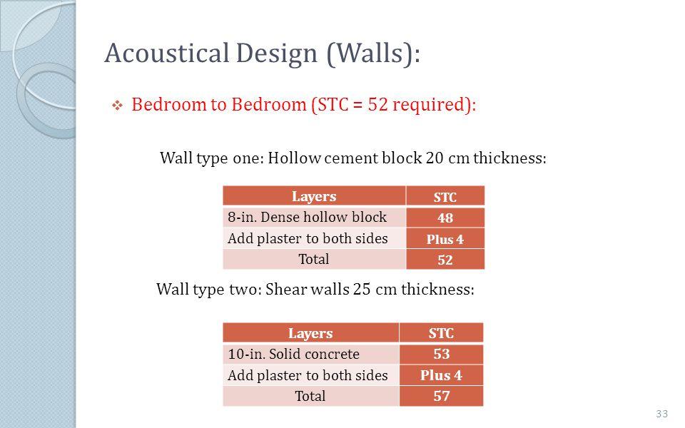 Acoustical Design (Walls):