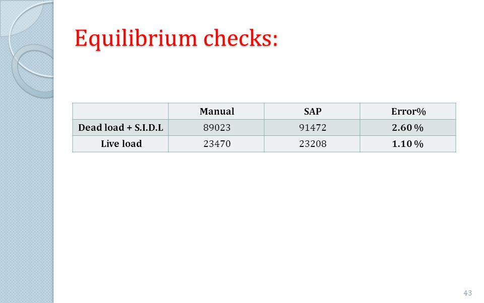 Equilibrium checks: Error% SAP Manual 2.60 % 91472 89023
