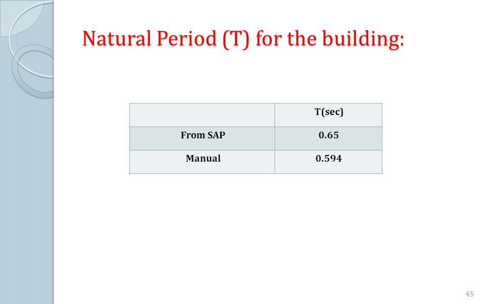 Natural Period (T) for the building: