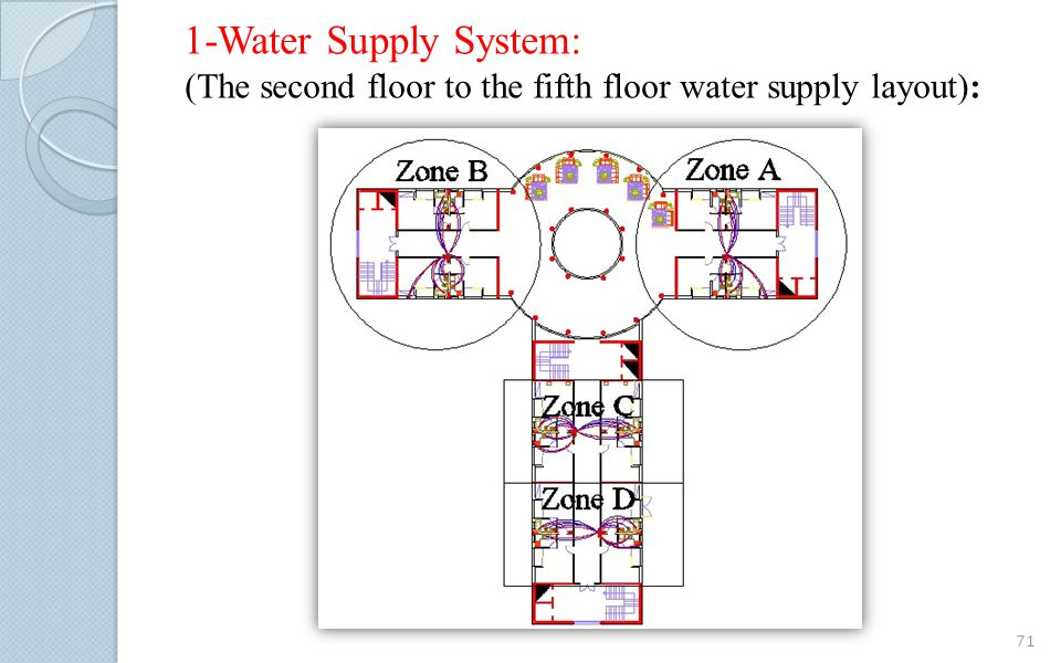 1-Water Supply System: (The second floor to the fifth floor water supply layout):