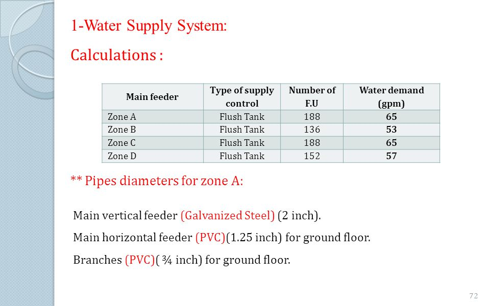 1-Water Supply System: Calculations : ** Pipes diameters for zone A: