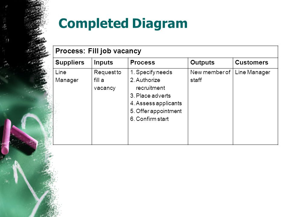 Completed Diagram Process: Fill job vacancy Suppliers Inputs Process