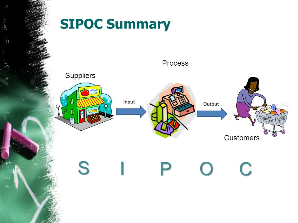 S I P O C SIPOC Summary Process Suppliers Customers