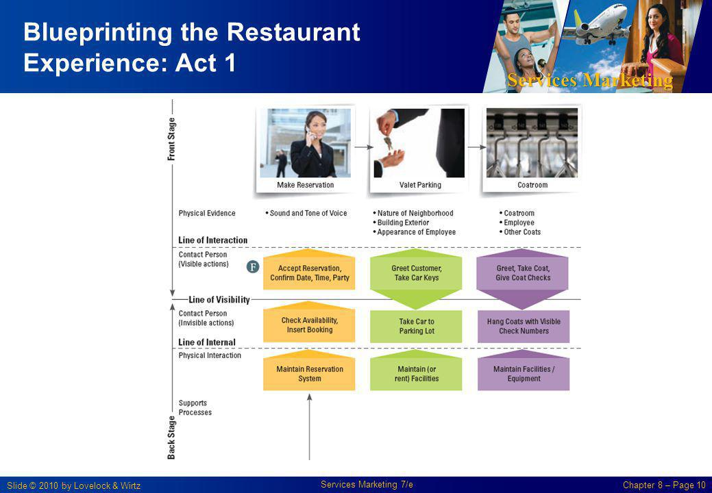 Blueprinting the Restaurant Experience: Act 1