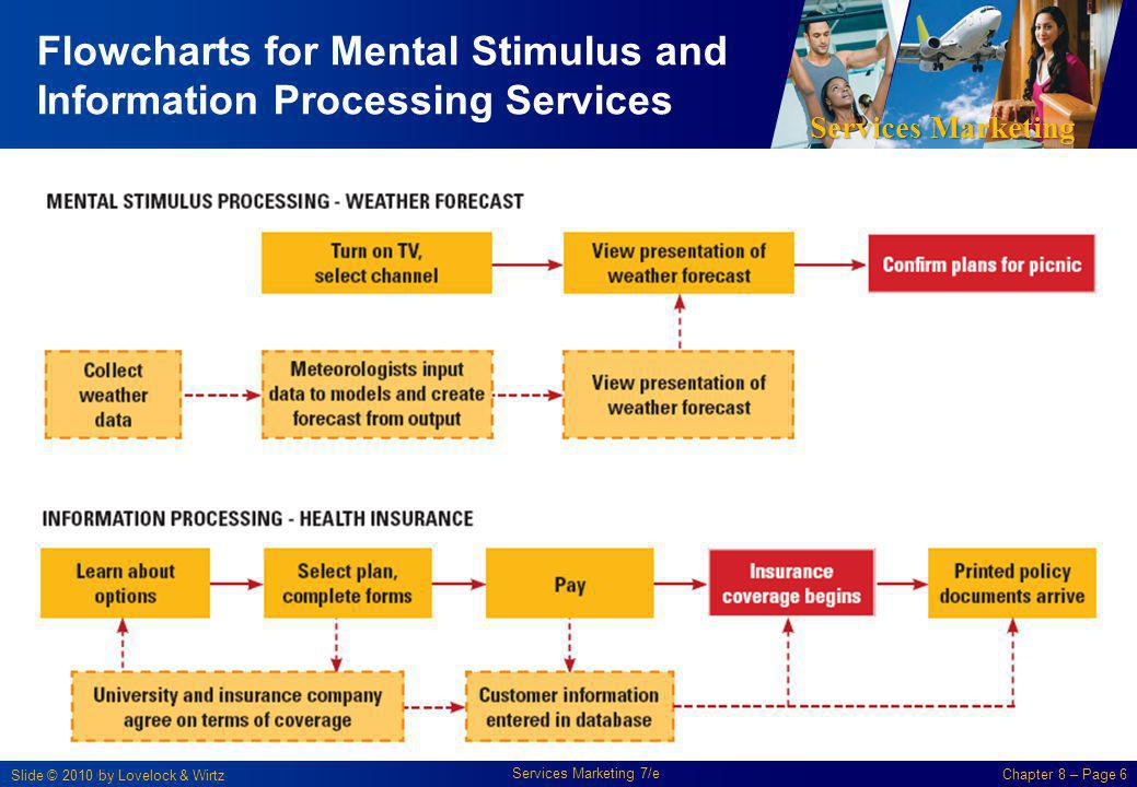 Flowcharts for Mental Stimulus and Information Processing Services
