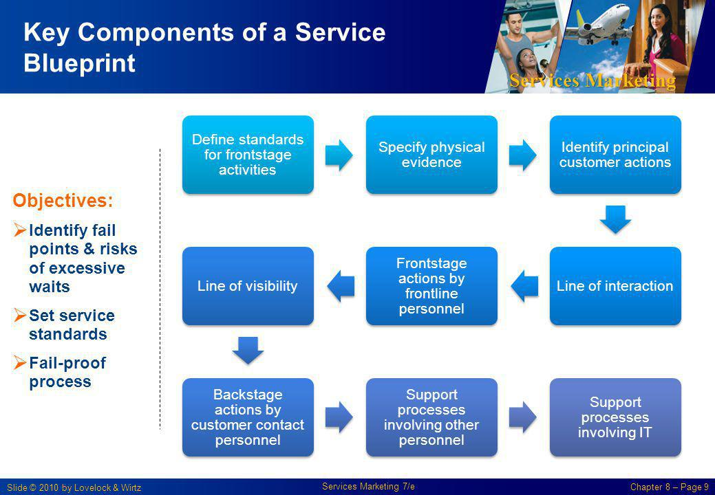 Chapter 8 designing and managing service processes ppt video key components of a service blueprint malvernweather Choice Image