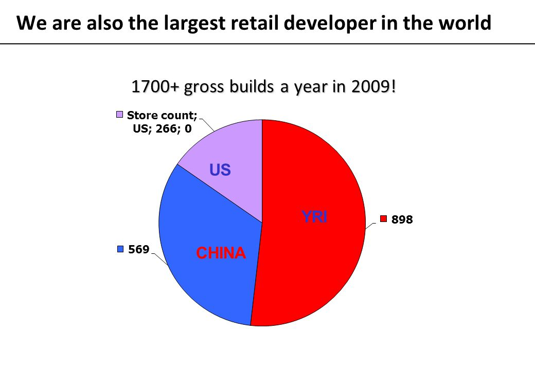 We are also the largest retail developer in the world