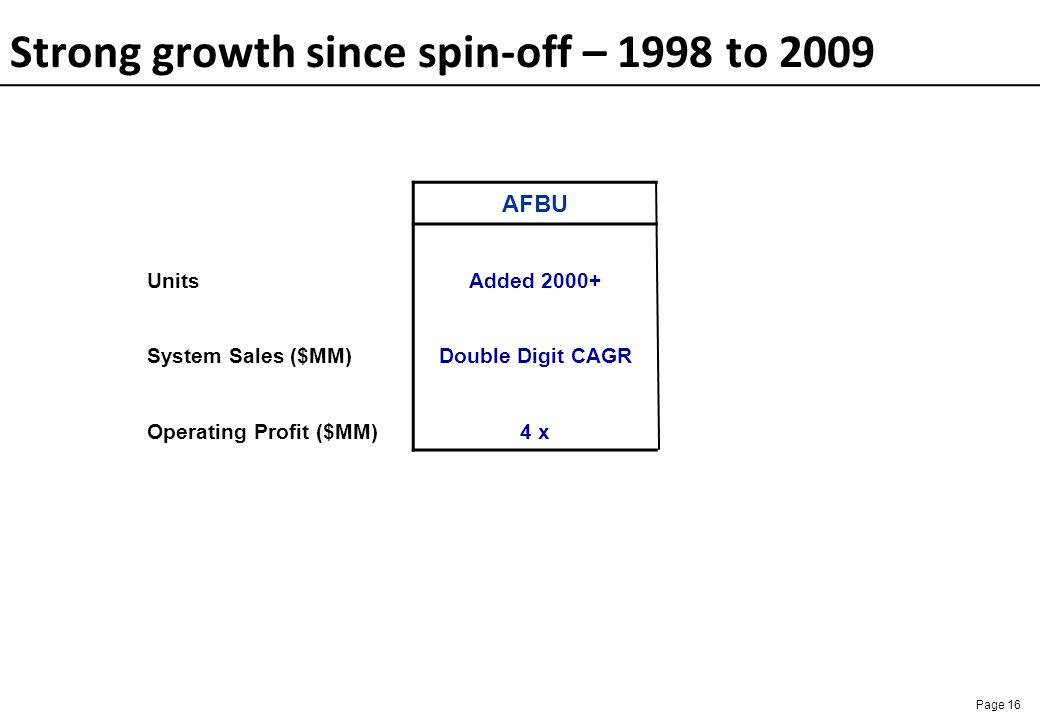 Strong growth since spin-off – 1998 to 2009