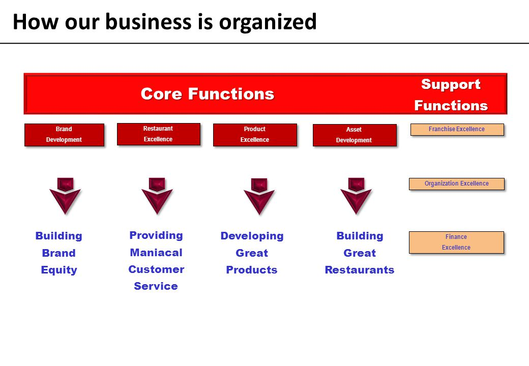 How our business is organized Organization Excellence