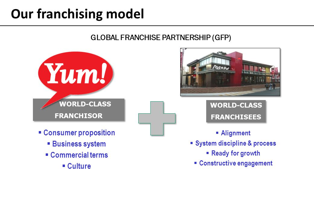 Our franchising model GLOBAL FRANCHISE PARTNERSHIP (GFP)