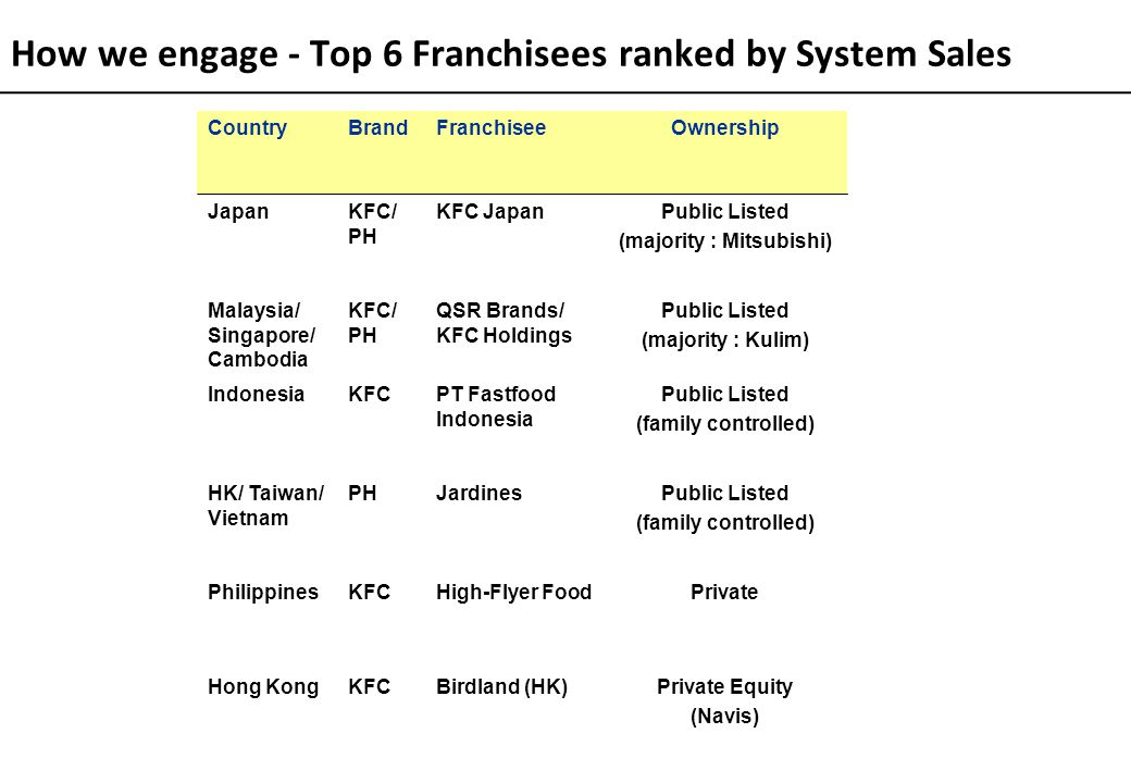 How we engage - Top 6 Franchisees ranked by System Sales