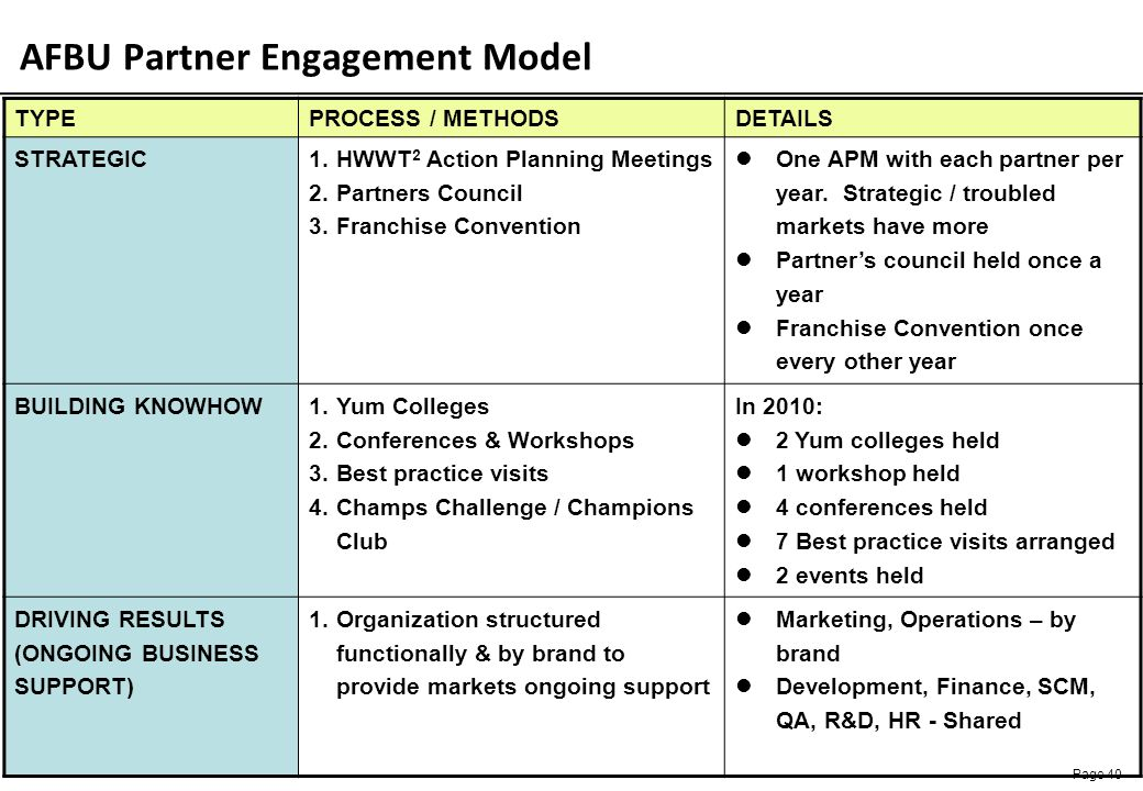 AFBU Partner Engagement Model