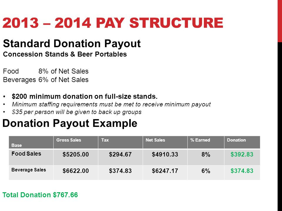 2013 – 2014 Pay Structure Standard Donation Payout