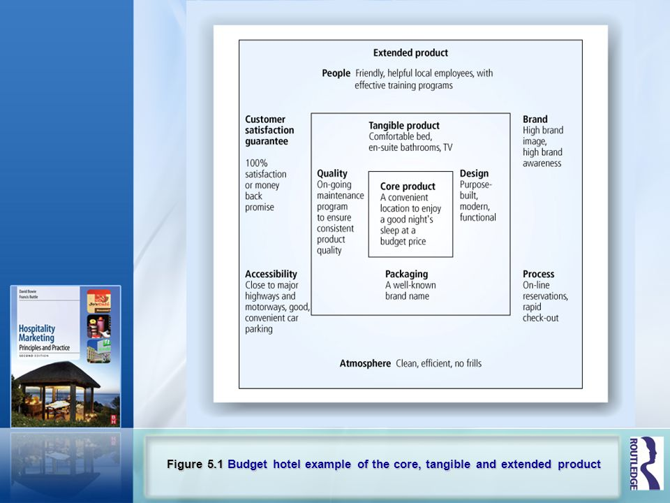 Figure 5.1 Budget hotel example of the core, tangible and extended product