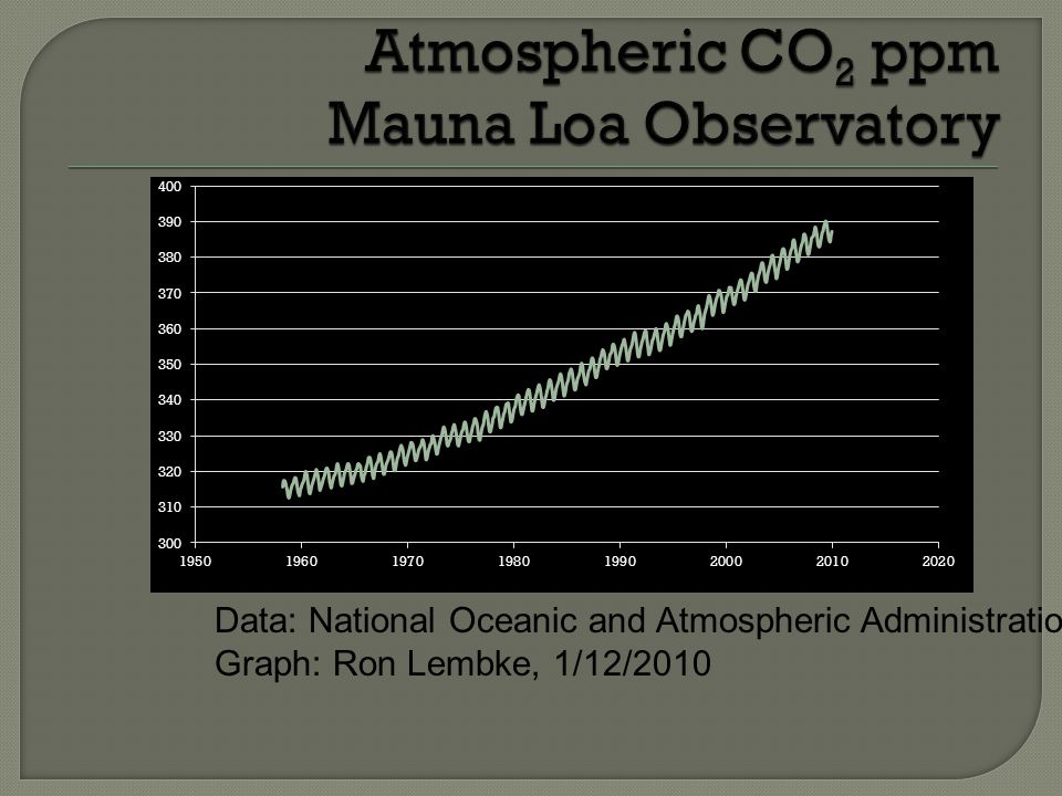 Atmospheric CO2 ppm Mauna Loa Observatory