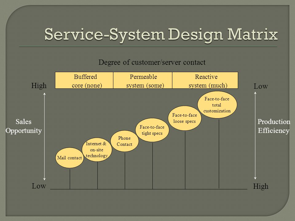Service-System Design Matrix