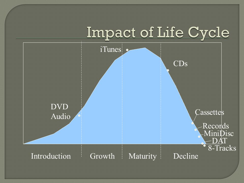 Impact of Life Cycle iTunes CDs DVD Audio Cassettes Records MiniDisc
