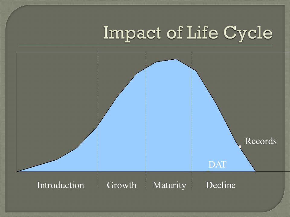 Impact of Life Cycle Records DAT Introduction Growth Maturity Decline