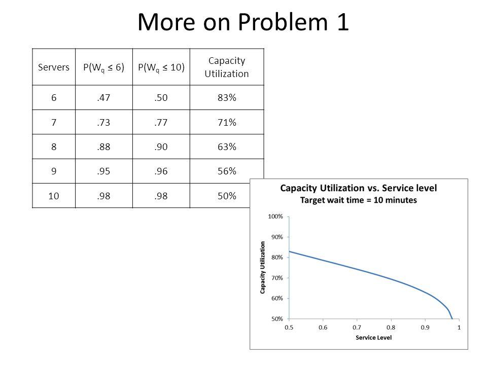 More on Problem 1 Servers P(Wq ≤ 6) P(Wq ≤ 10) Capacity Utilization 6