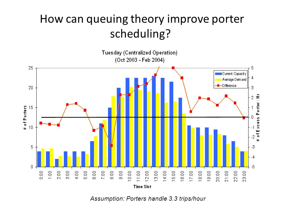 How can queuing theory improve porter scheduling