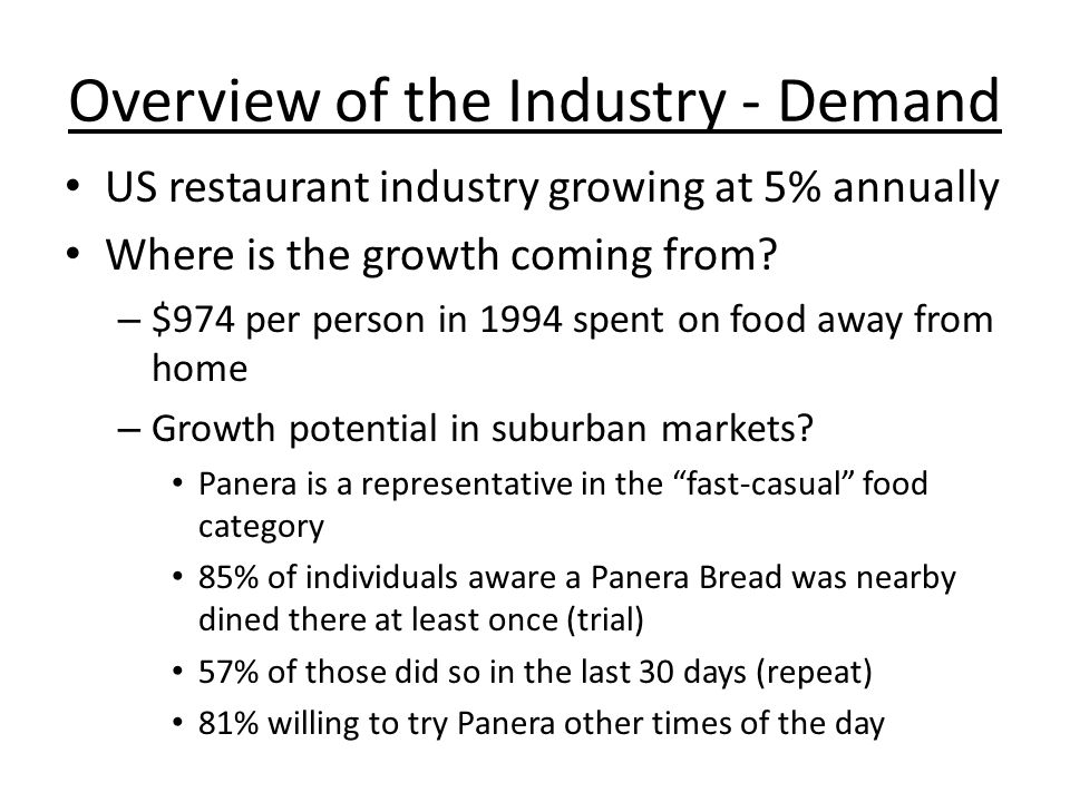 Overview of the Industry - Demand