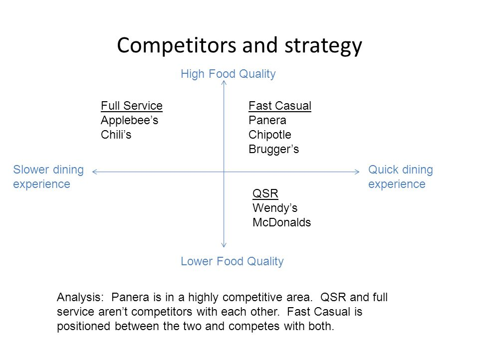 Competitors and strategy