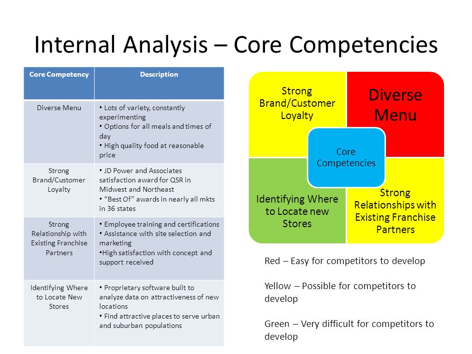 Internal Analysis – Core Competencies