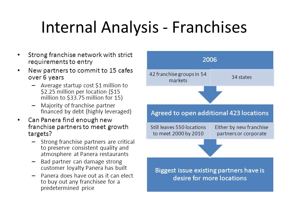 Internal Analysis - Franchises