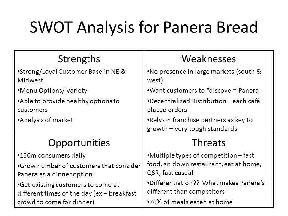 SWOT Analysis for Panera Bread