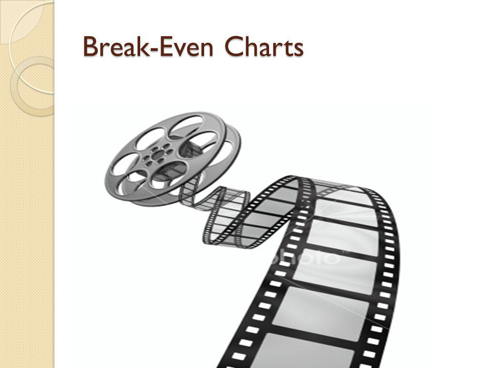 Break-Even Charts