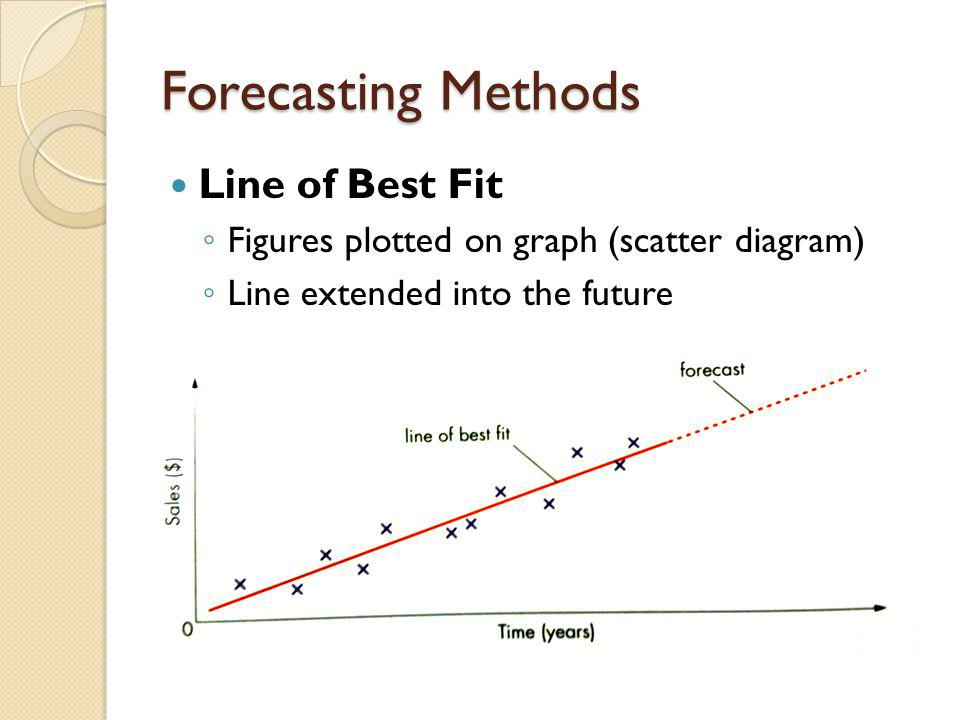 Forecasting Methods Line of Best Fit