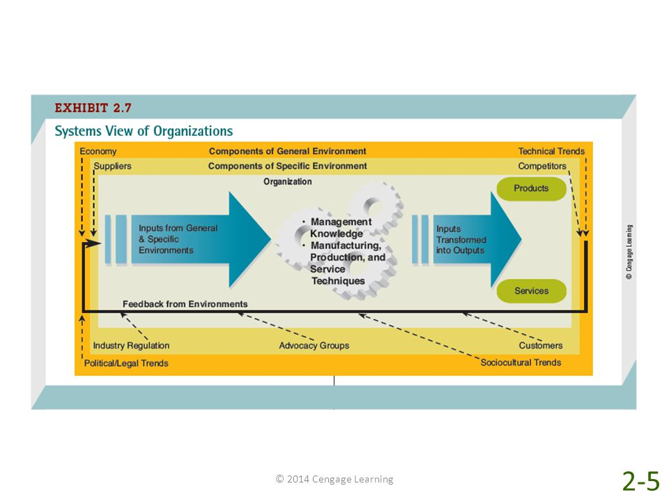 A systems view of organizations offers several advantages