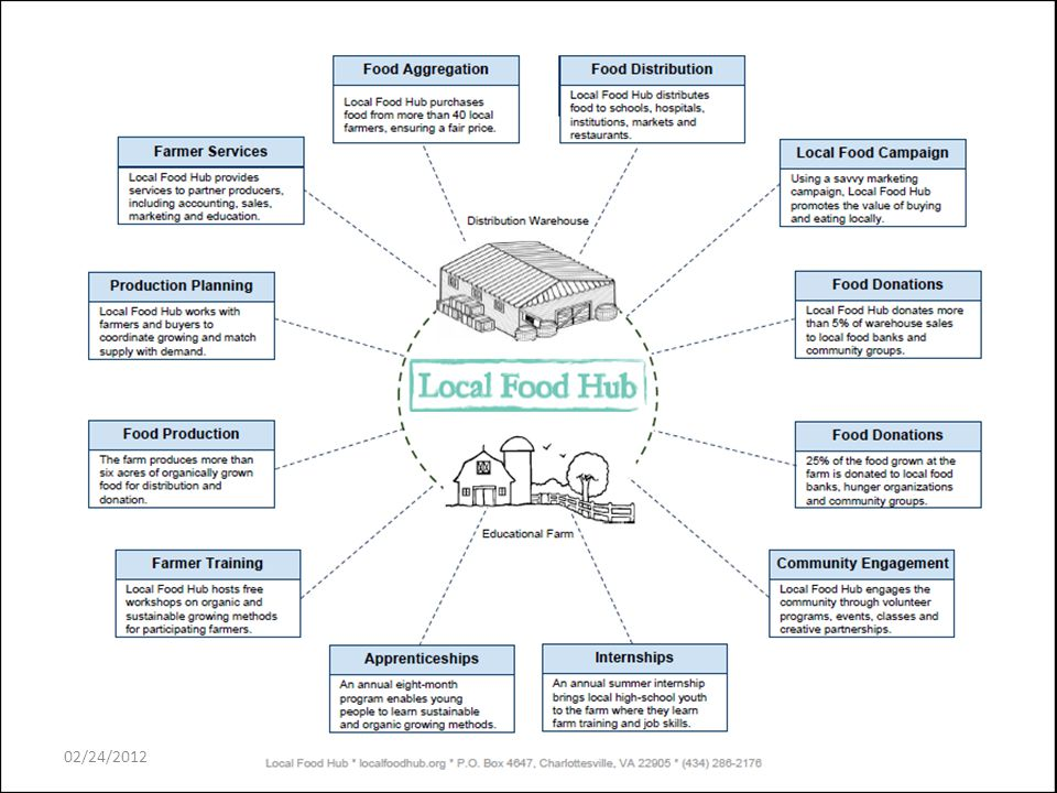 Identified Food Hubs to Date