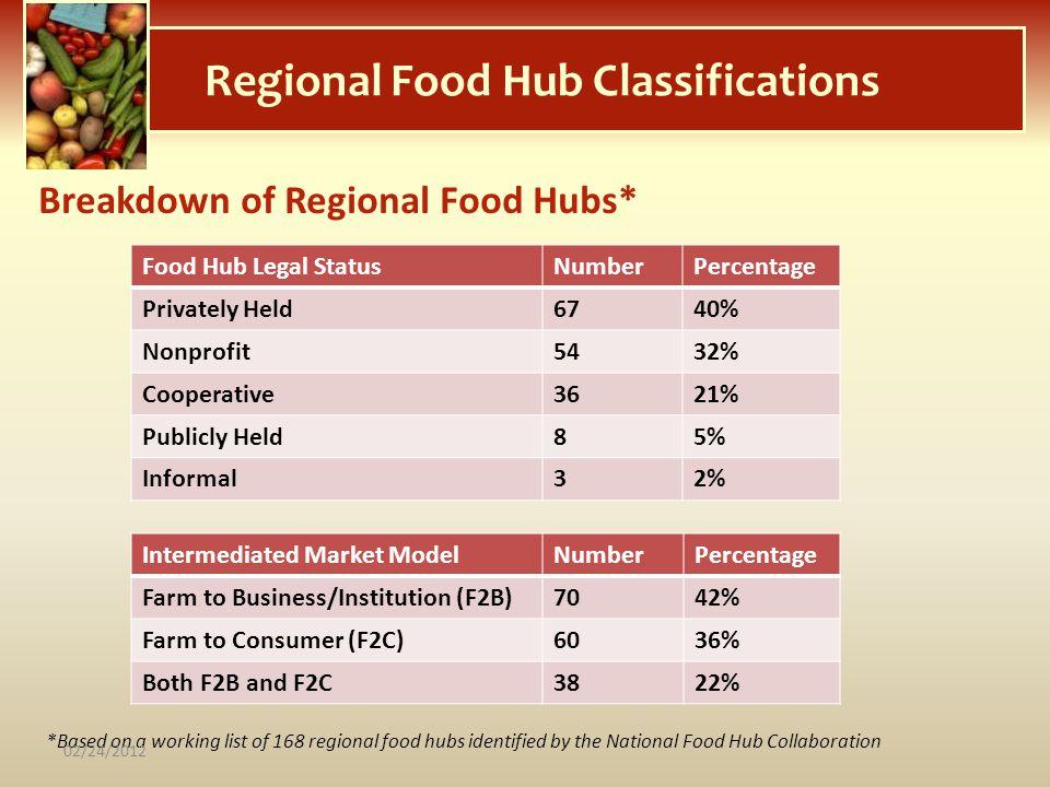 Regional Food Hub Classifications