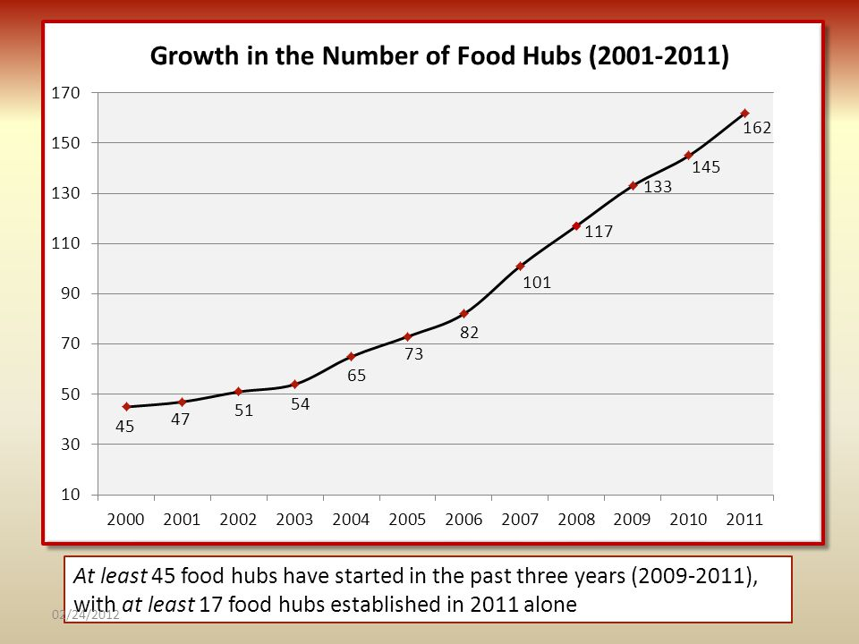 At least 45 food hubs have started in the past three years (2009-2011), with at least 17 food hubs established in 2011 alone