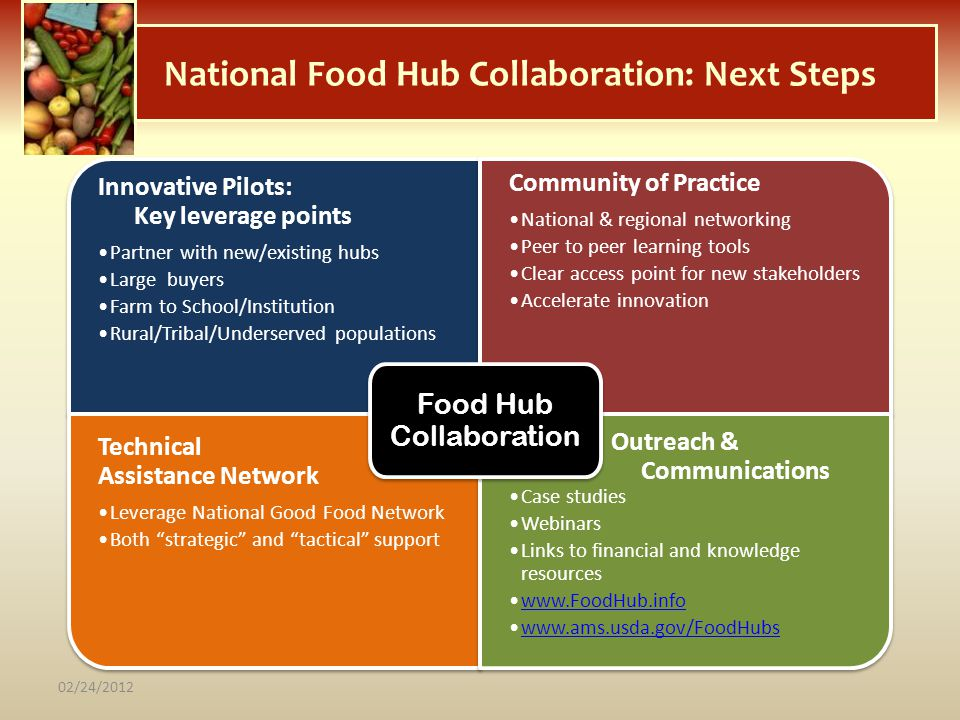 National Food Hub Collaboration: Next Steps