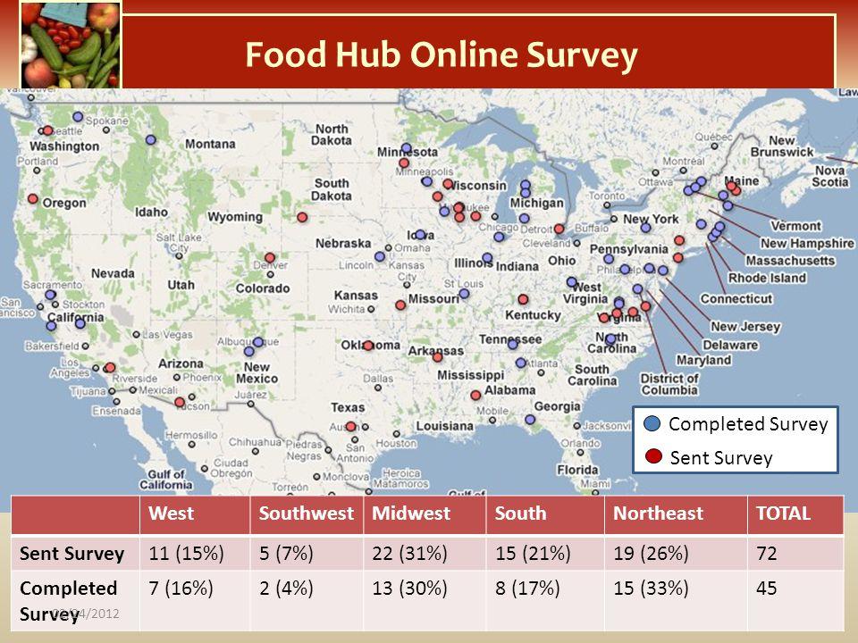 Food Hub Online Survey Completed Survey Sent Survey West Southwest
