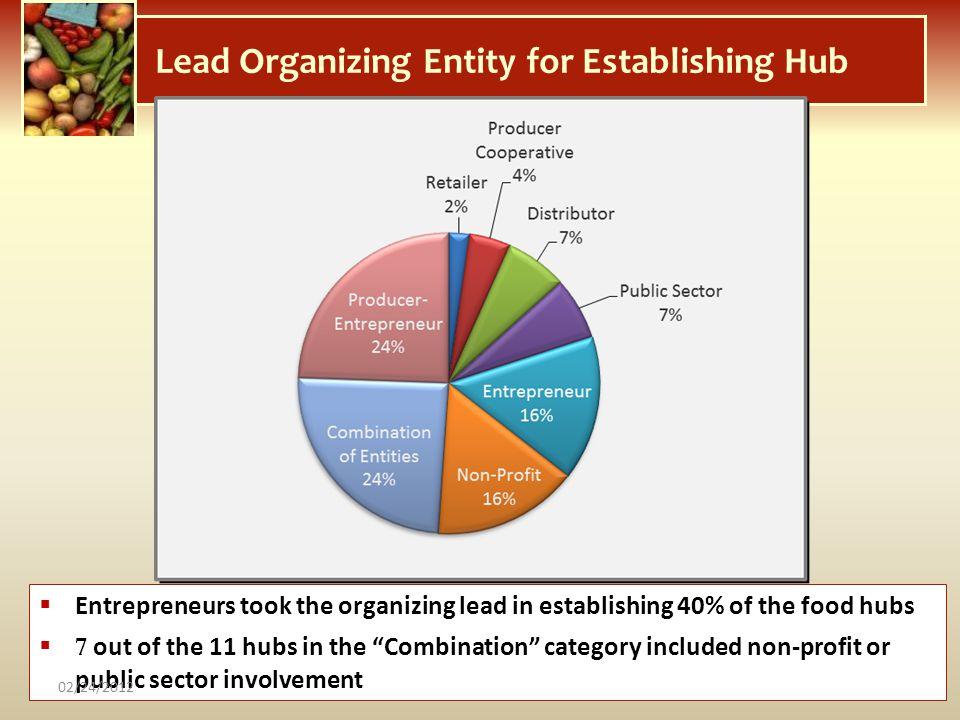 Lead Organizing Entity for Establishing Hub