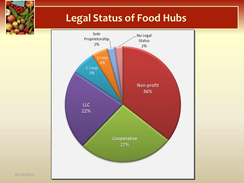 Legal Status of Food Hubs