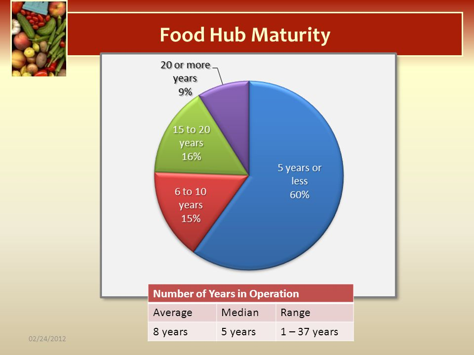 Food Hub Maturity Number of Years in Operation Average Median Range