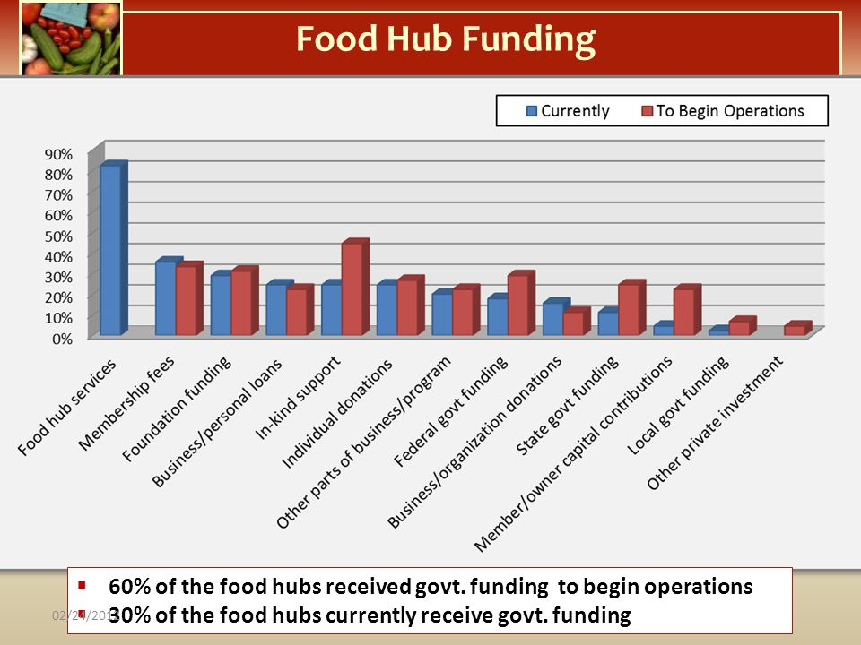 Food Hub Funding