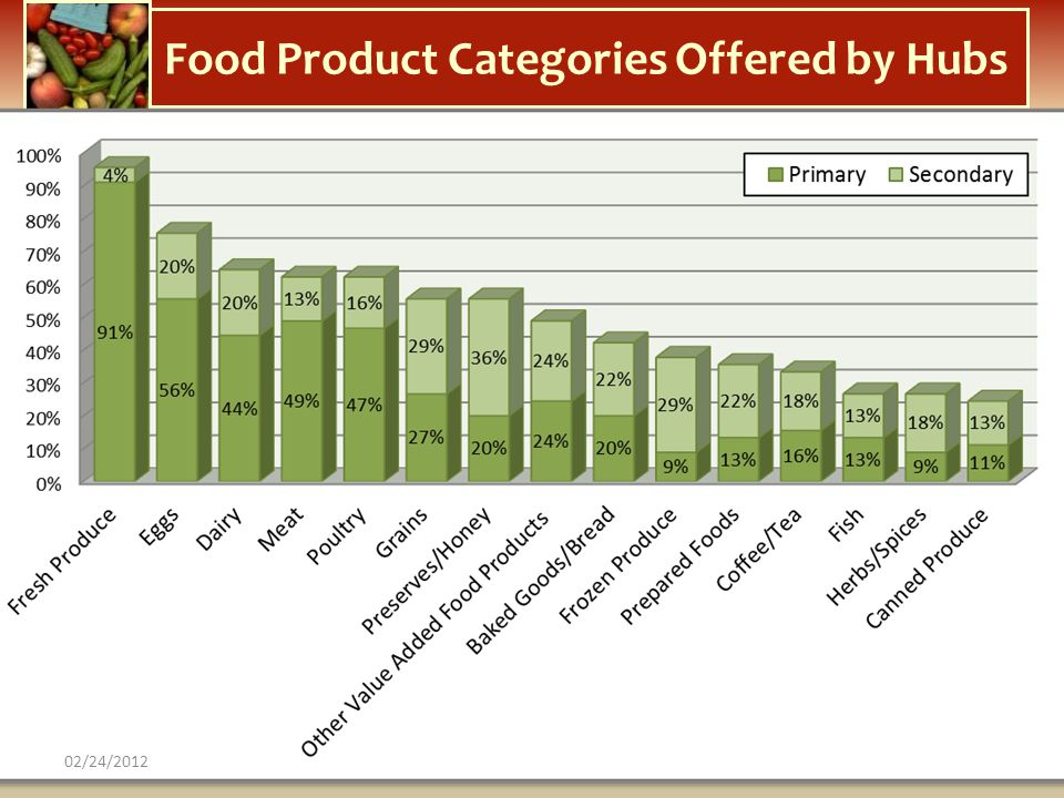 Food Product Categories Offered by Hubs
