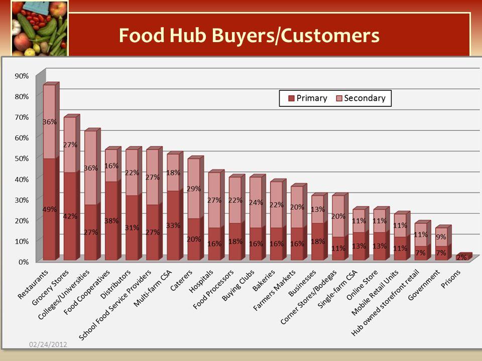 Food Hub Buyers/Customers