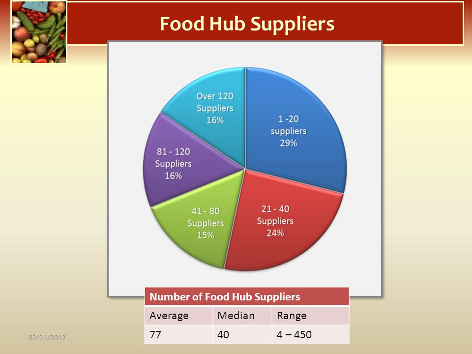 Food Hub Suppliers Number of Food Hub Suppliers Average Median Range