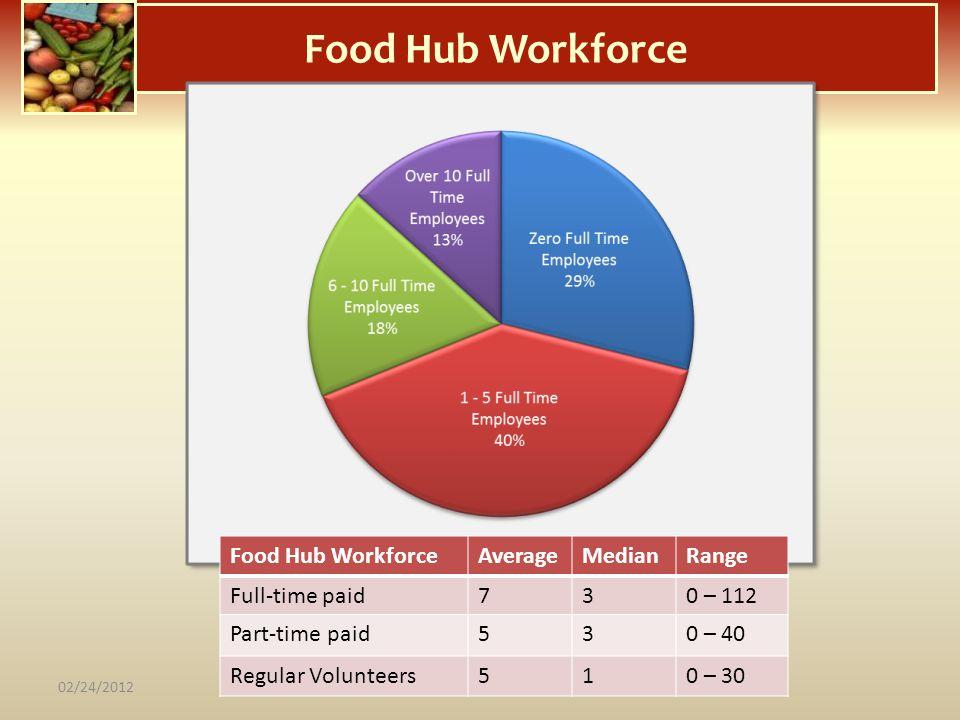 Food Hub Workforce Food Hub Workforce Average Median Range