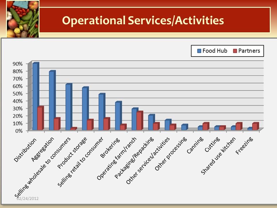 Operational Services/Activities